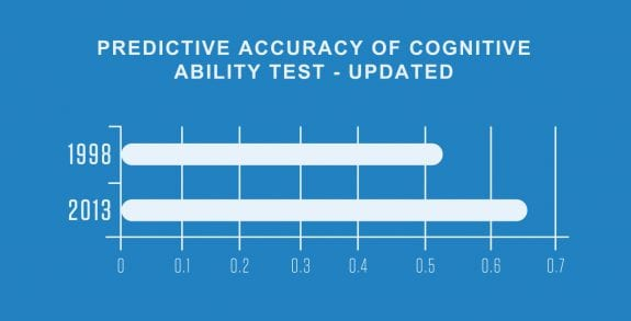 Predictive Accuracy Cognitive graph