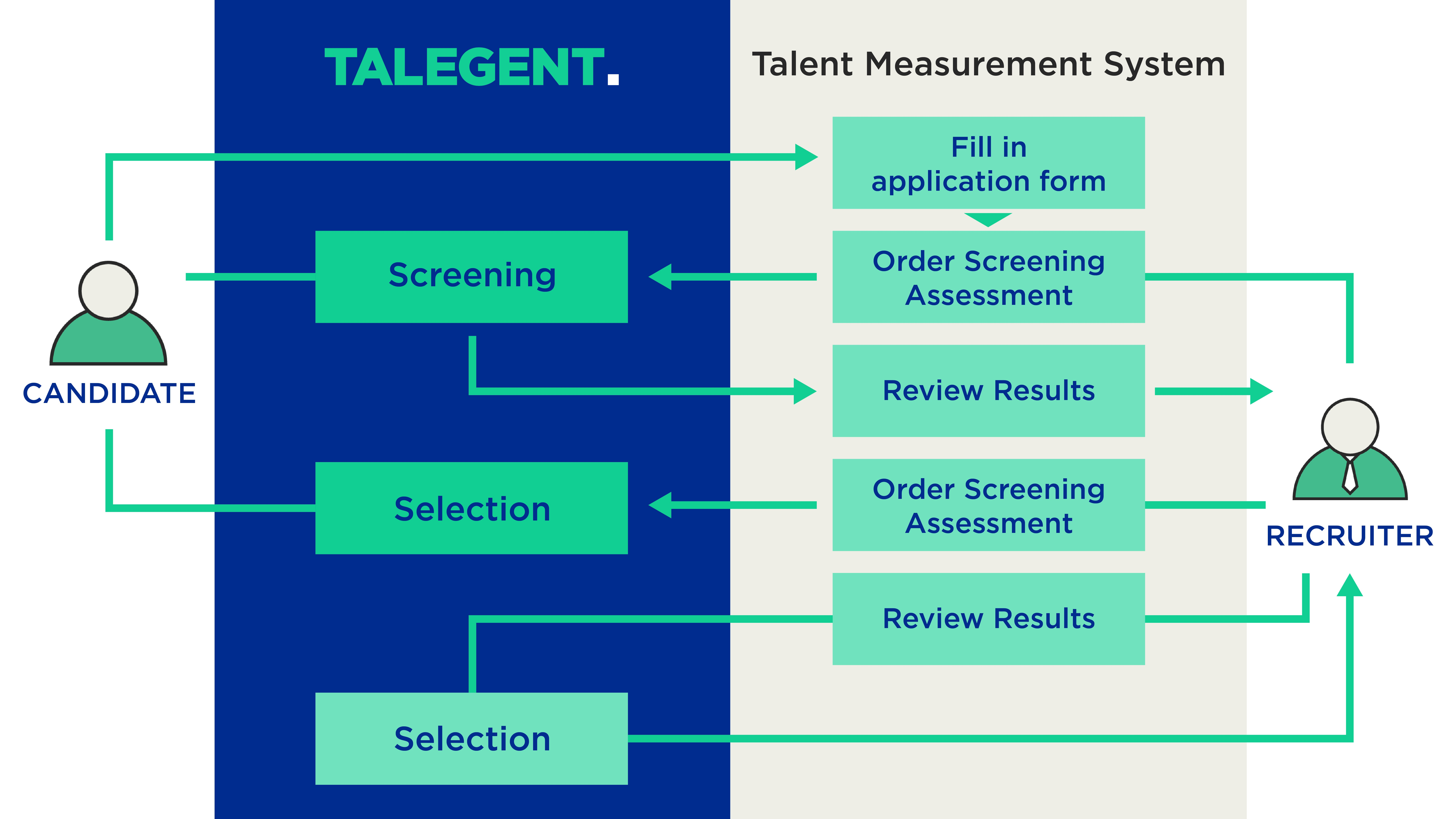 Talegent's ATS and TMS integration map. It shows the candidate touchpoint, where Talegent integrates with the TMS and the recruiter touchpoint.